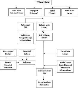 Diagram Alir Pembentukan Perwilayahan Komoditas Pertanian