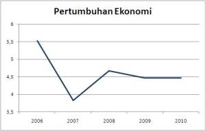 pertumbuhan ekonomi Kab. Rembang, BPS 2010
