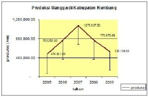 Produksi Mangga di Kabupaten Rembang