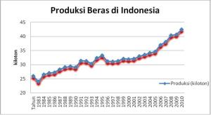 Sumber:BPS dan The Rice Report, 2003