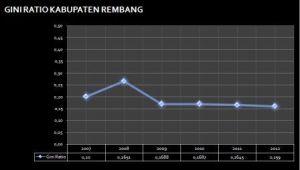 Gini Ratio Kabupaten Rembang, Jawa Tengah--Sumber: BPS Rembang